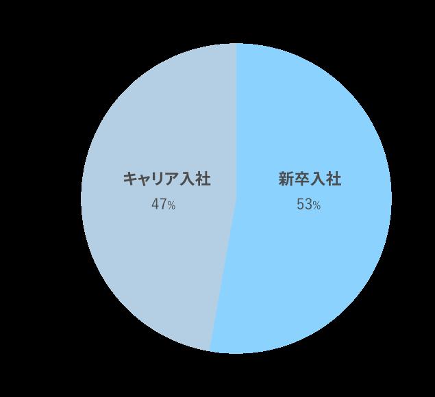 新卒・キャリア入社比率グラフ